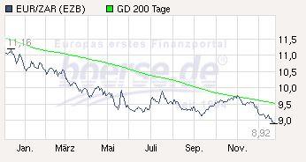 Das Chart der Währung Rand
